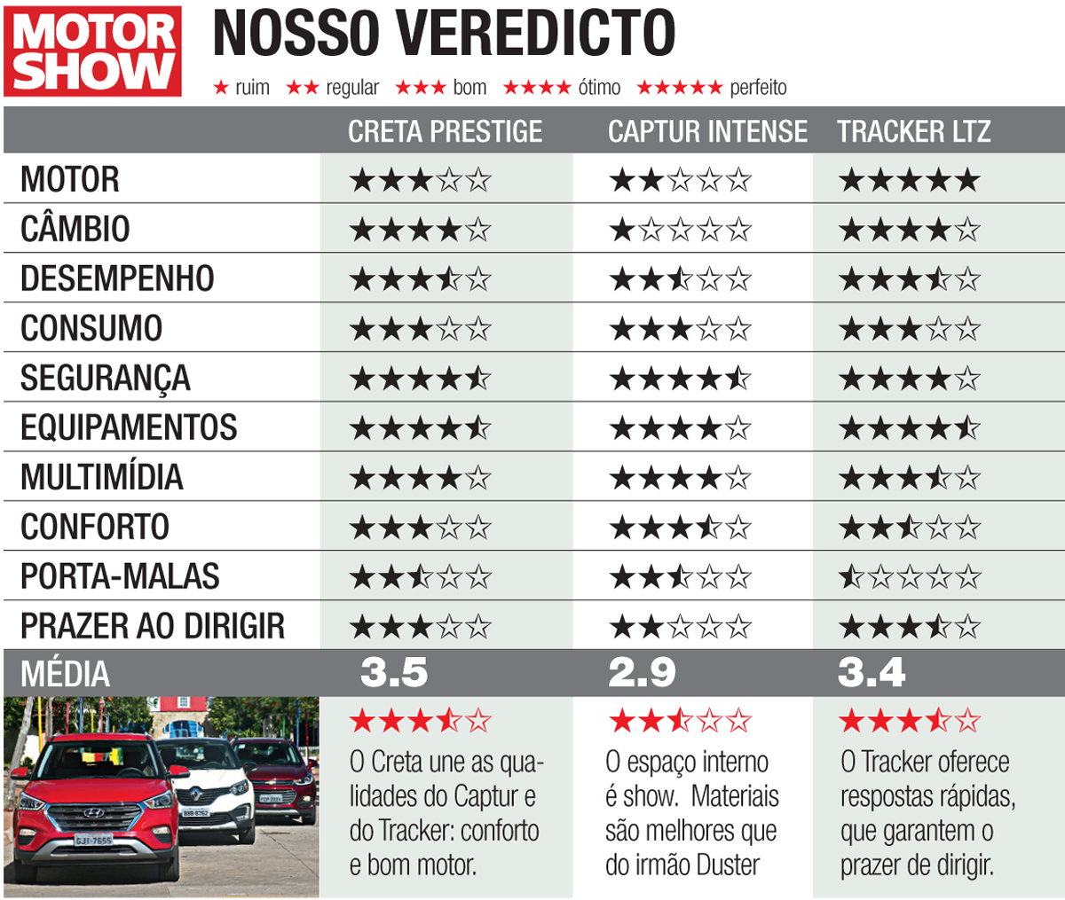 Hyundai Creta vs. Renault Captur e Chevrolet Tracker: o ...