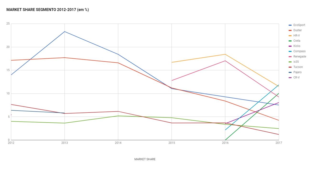 HR-V ou Compass? Gráfico de vendas com participação de mercado no segmento 2012-2017